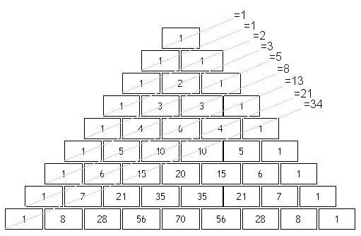 Числа Фибоначчи